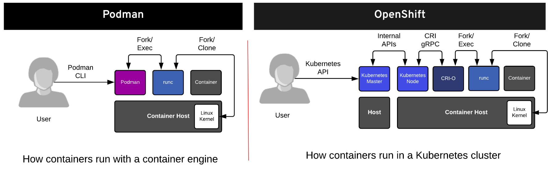 Figure 1: how containers run with a container image vs. Kubernetes