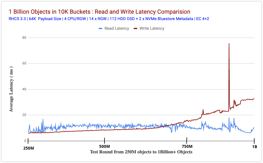 Chart 2 : Read and Write Latency Comparison