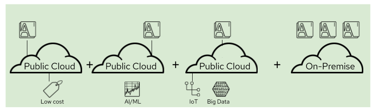 Illustration of an open hybrid cloud with portability