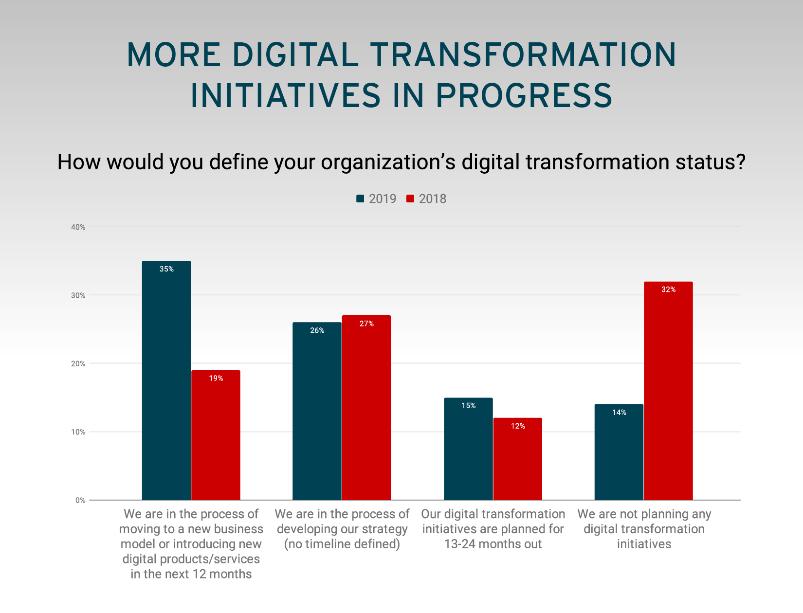 More Digital Transformation Initiatives In Progress