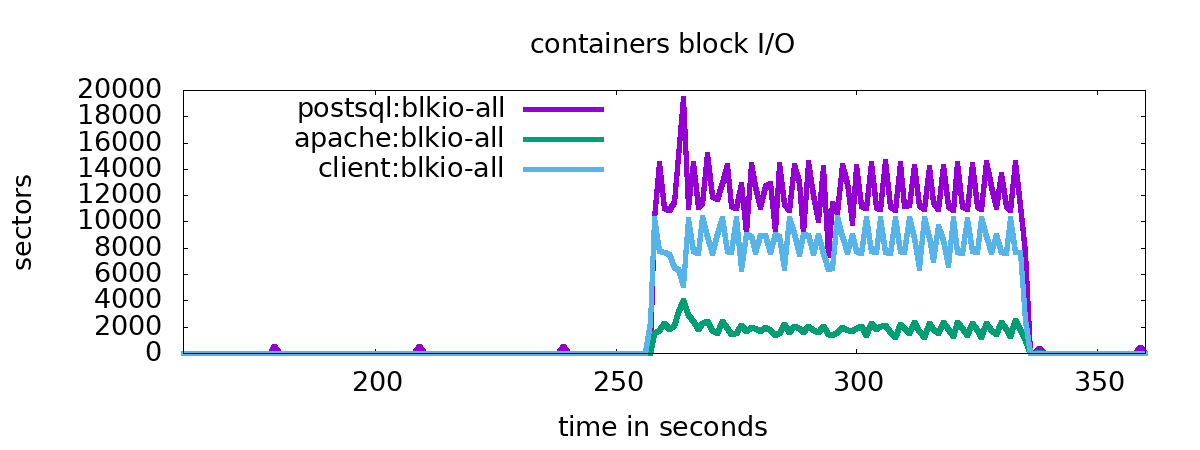 Fig. 3 containers block I/O