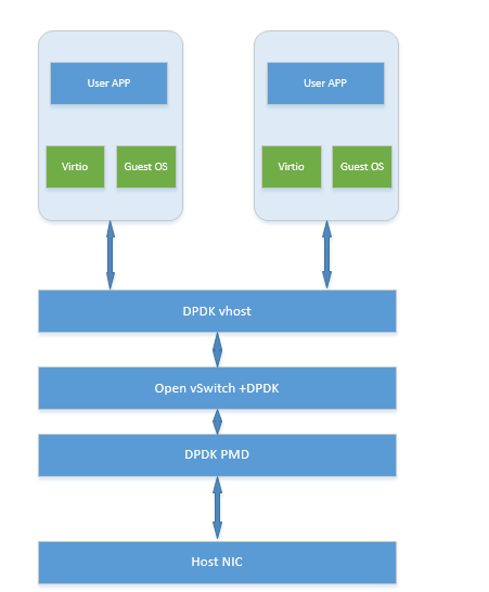 Figure 2: NFV DPDK architecture (Data Plane Development Kit)