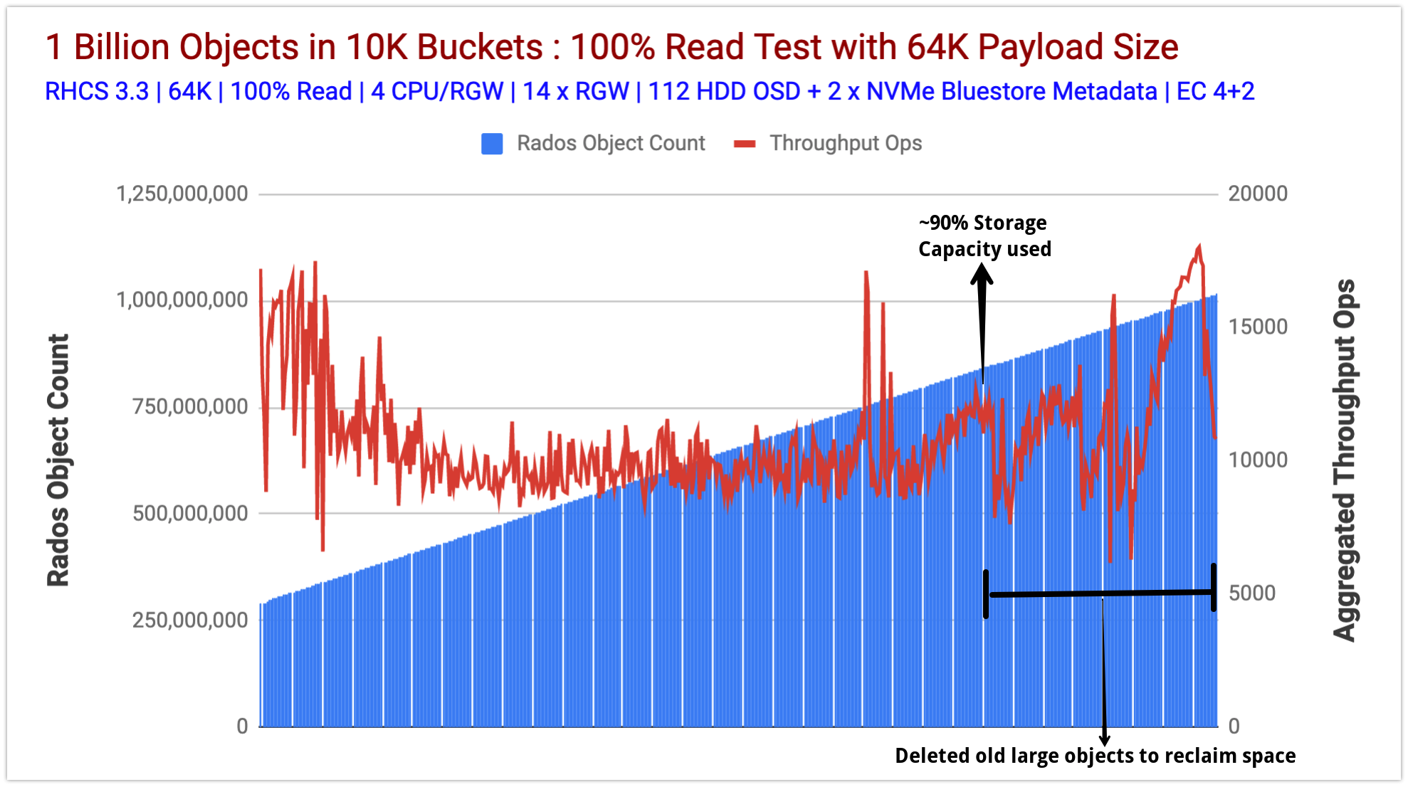 Chart 1: Object Count vs Aggregated Read Throughput Ops
