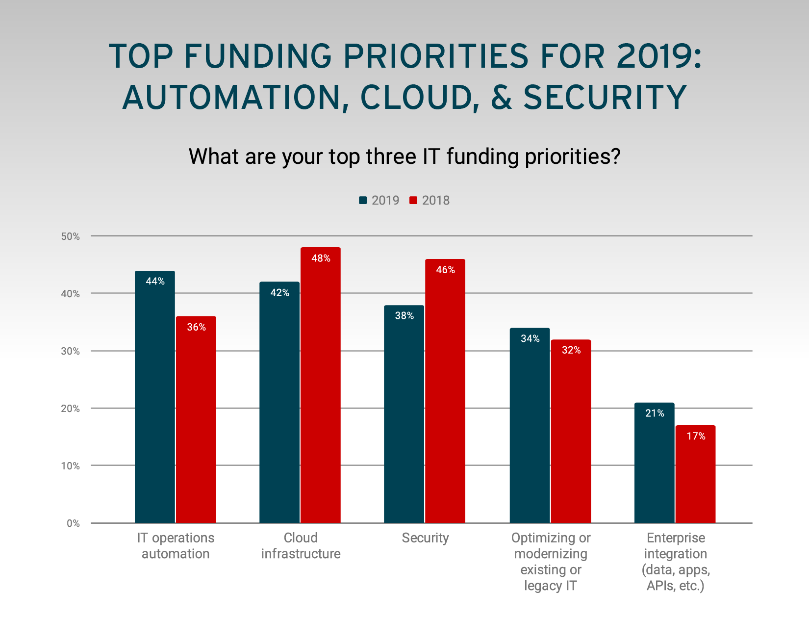 Top Funding Priorities for 2019