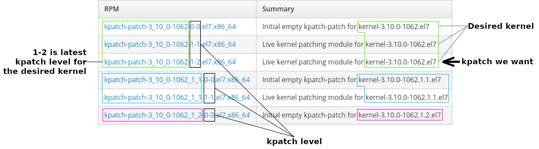 Displaying kpatch levels and desired patches