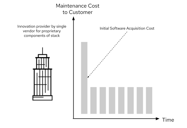 Figure illustrating maintenance cost to customer for proprietary software