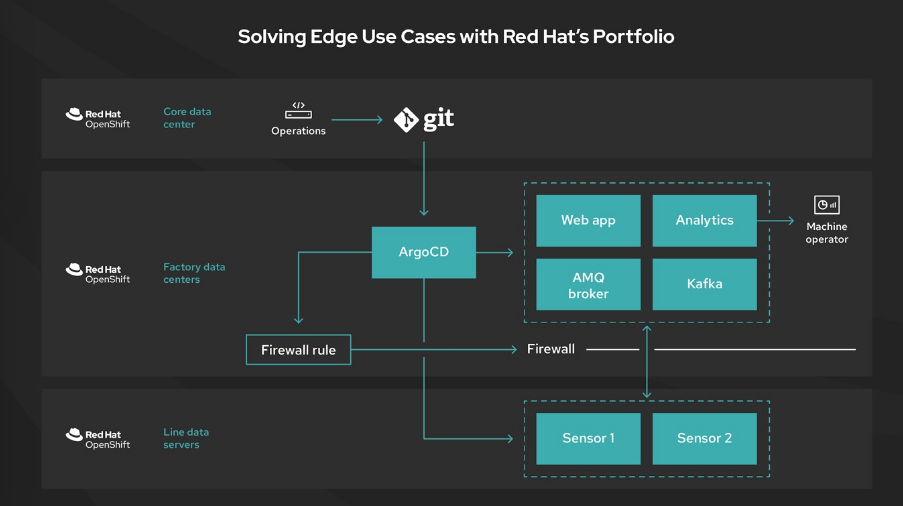 Solving edge use cases with Red Hat's portfolio