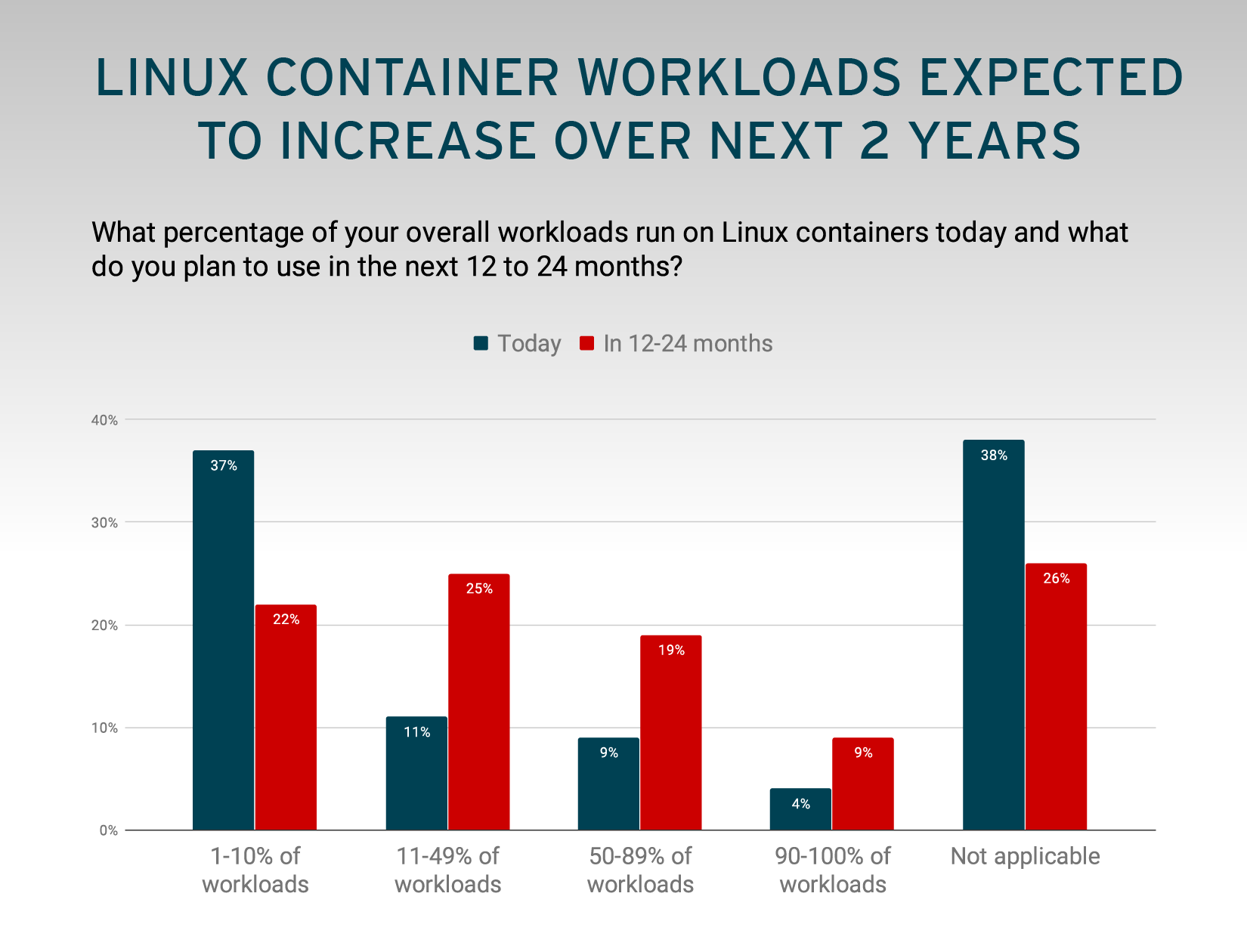 Linux Container Workloads Expected to Increase Over Next 2 Years