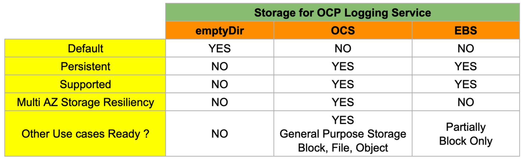 Table 3 : Storage options comparison for OpenShift Logging Service