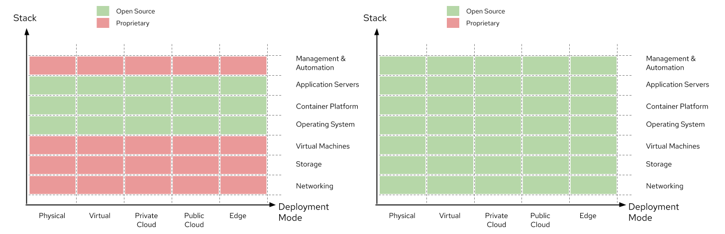 Illustration showing proprietary vs. open source stack