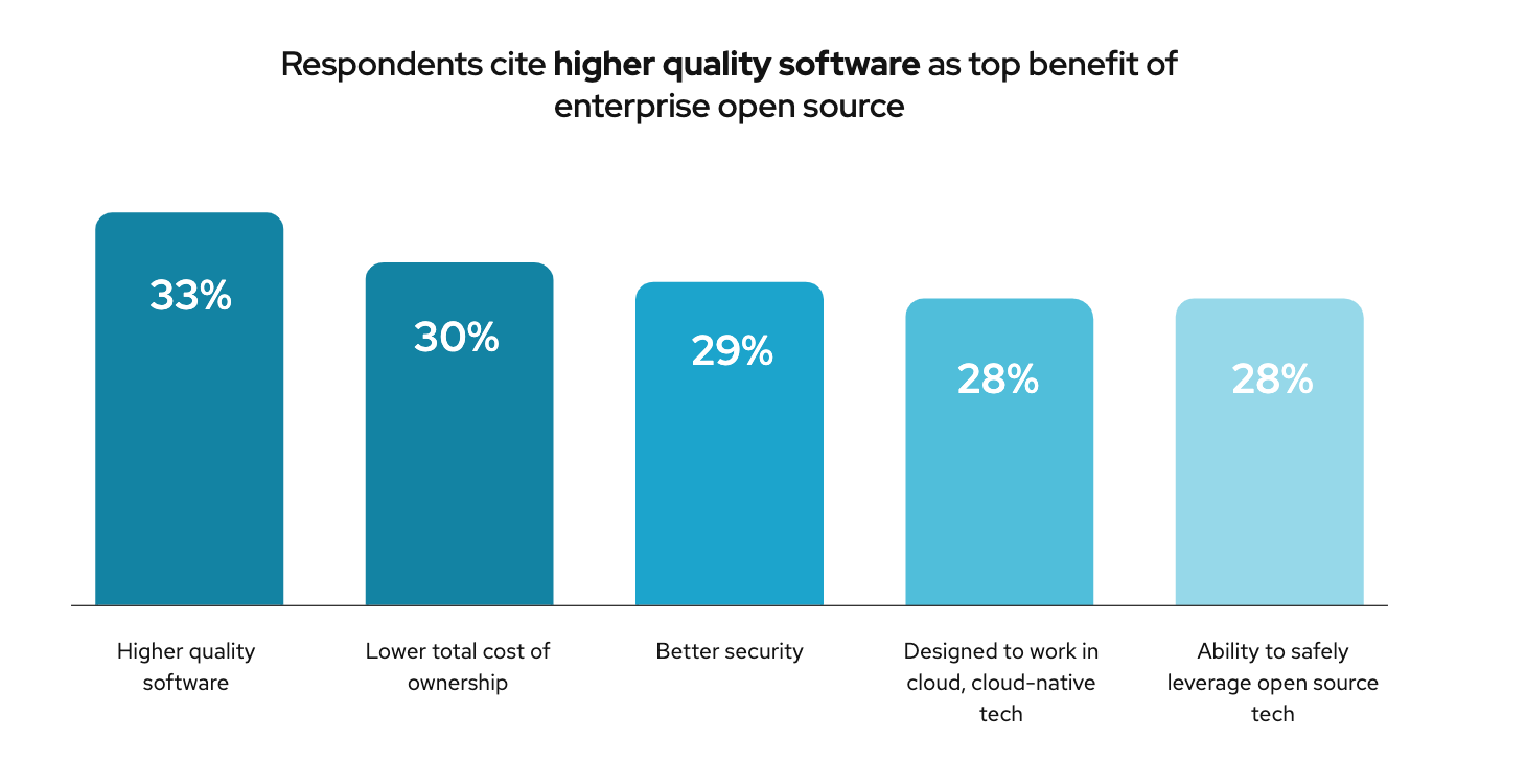 Chart showing higher quality software as top benefit of open source.