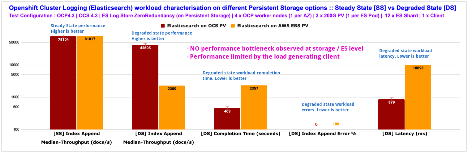 Chart 1: Elasticsearch workload characterization steady vs degraded state