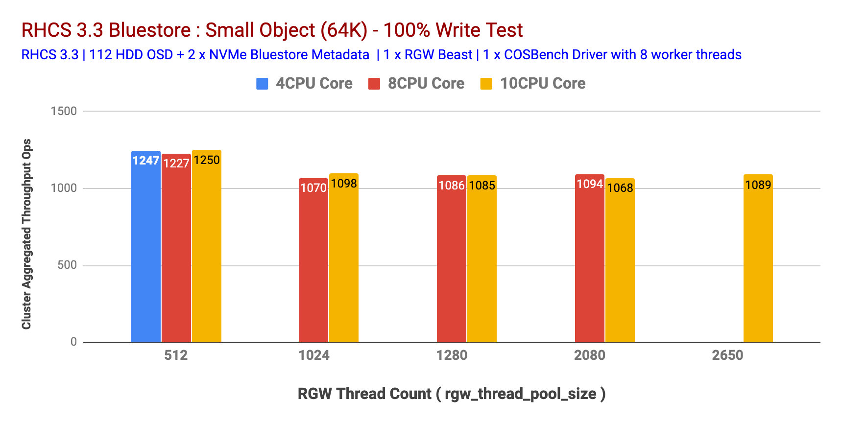 Chart 5: Small Object 100% Write test