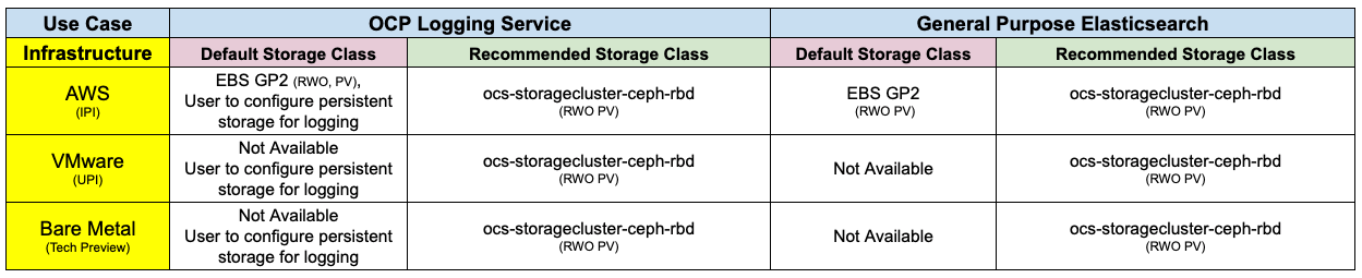Table 1: Recommended storage option for OpenShift Cluster Logging (Elasticsearch) use case