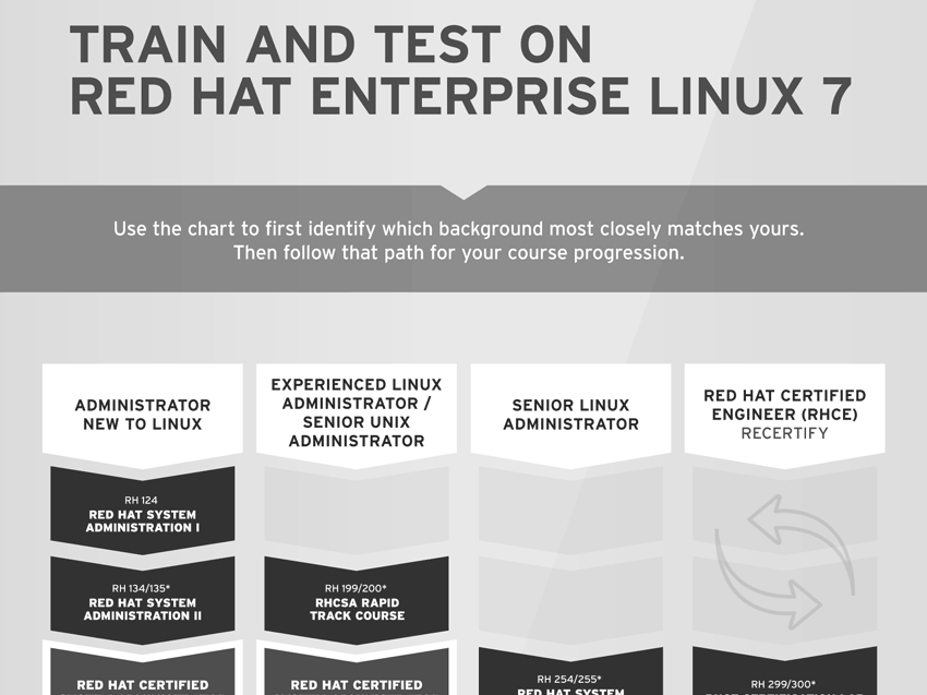Test and Train on Red Hat Enterprise Linux 7