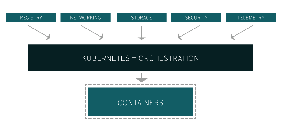 Kubernetes explained - diagram