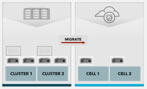 Migrating cluster to cells public cloud