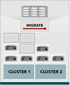 Migrating clusters public cloud