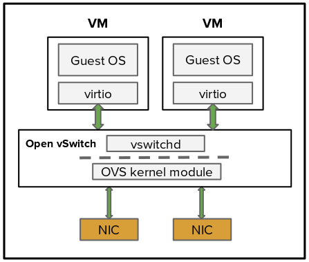Drawing 2: standard OVS architecture; user-space and kernel space layers