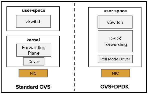Drawing 3: standard OVS versus user-space OVS accelerated with DPDK