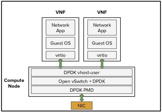Drawing 5: DPDK-accelerated OVS with standard VNFs