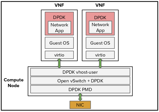 Drawing 6: DPDK-accelerated OVS with DPDK enabled VNFs