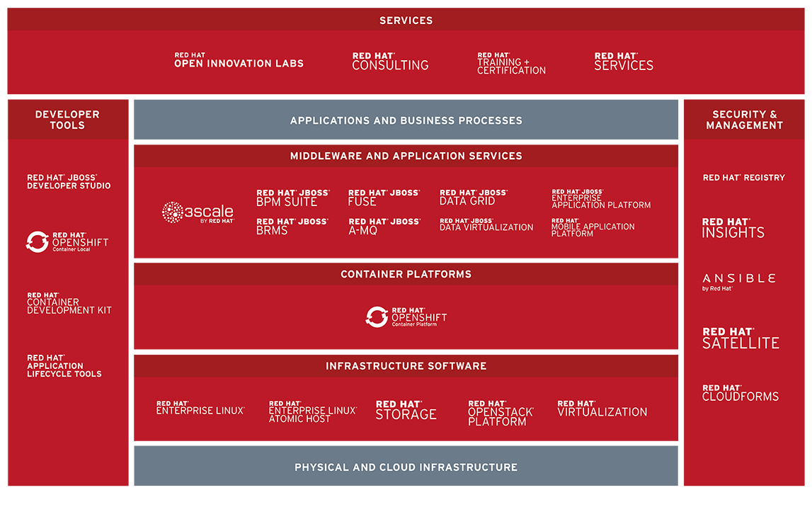 Red Hat product portfolio chart