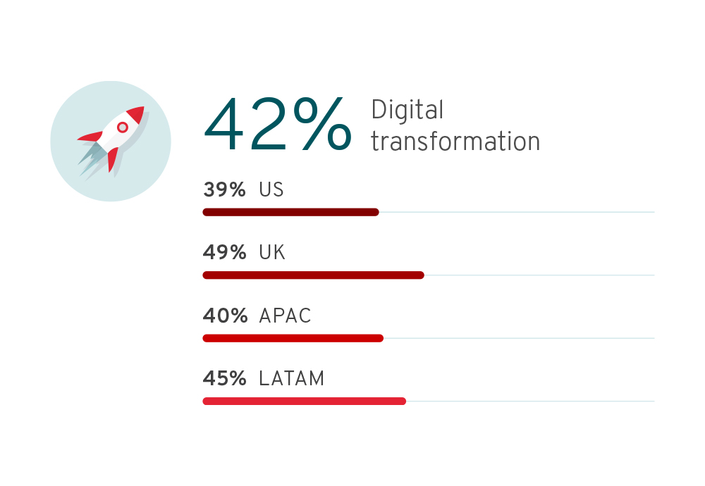 Survey Says - Digital Transformation