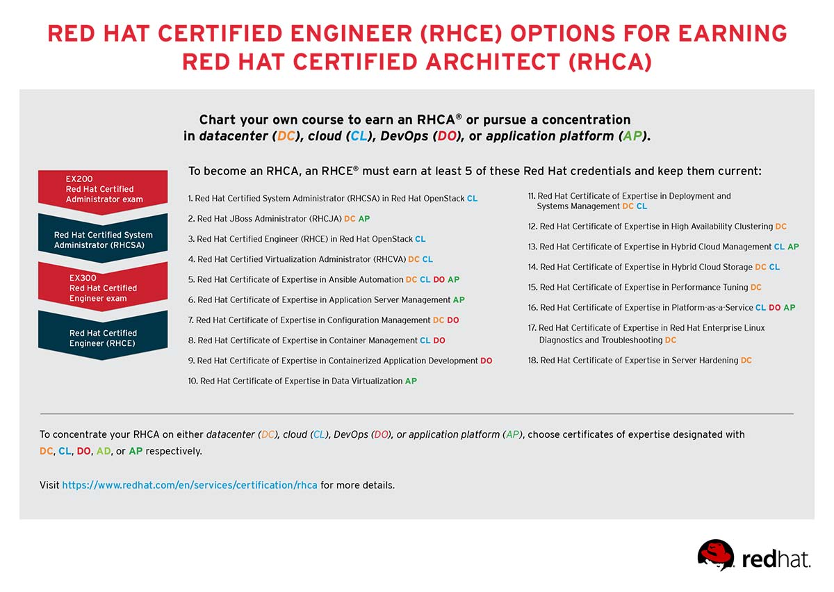 Redhat 7 Certification Books Pdf
