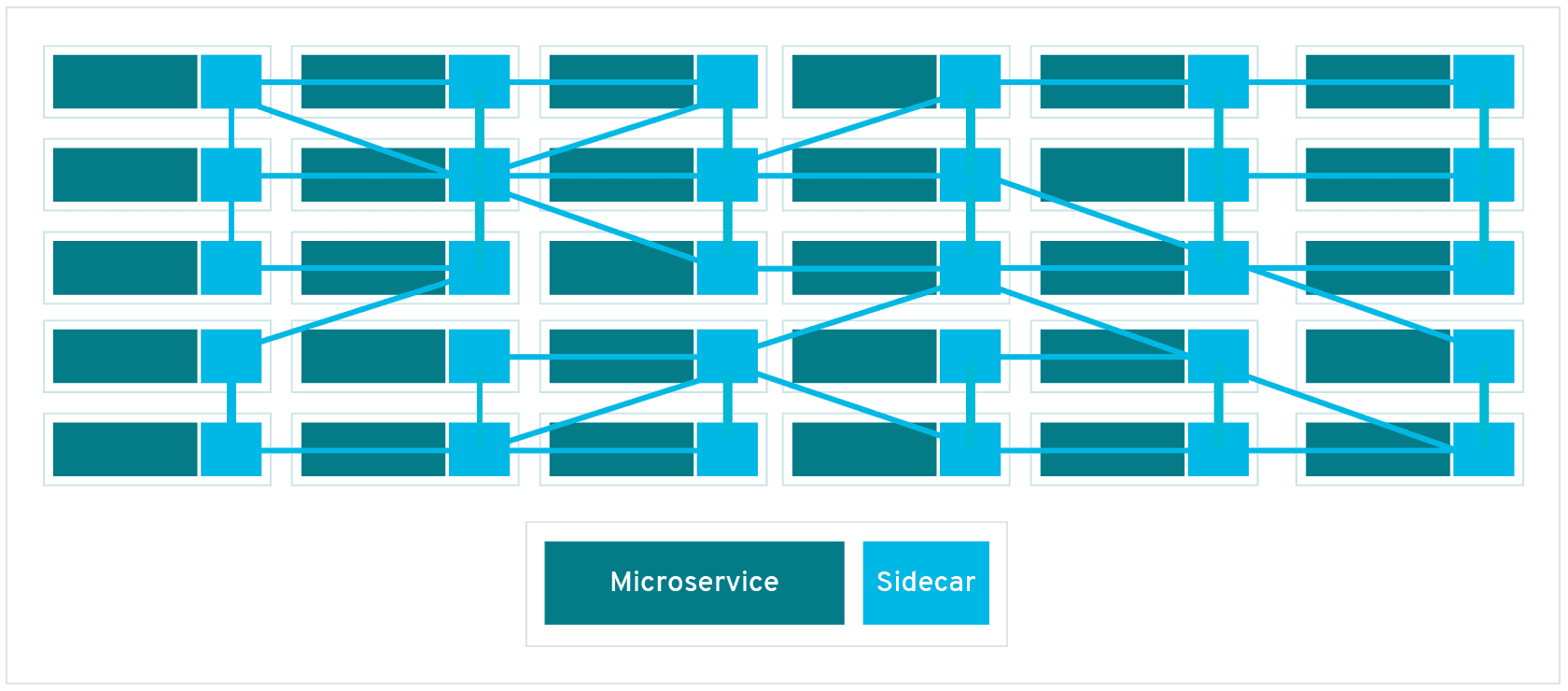 https://www.redhat.com/ko/topics/microservices/what-is-a-service-mesh