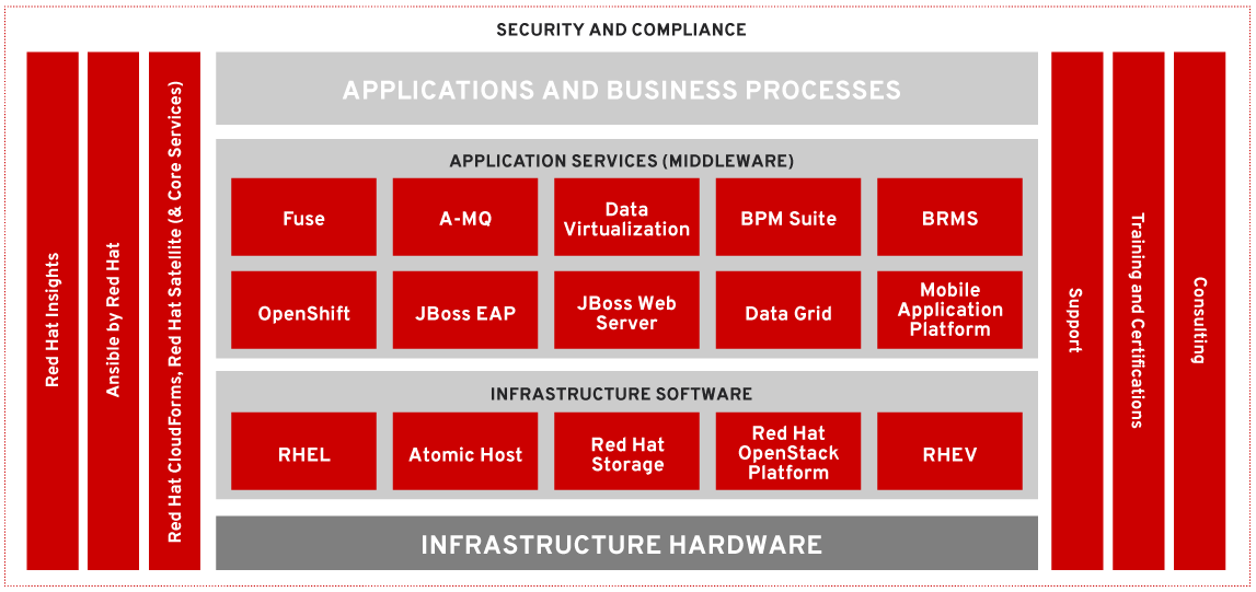 Red Hat products portfolio