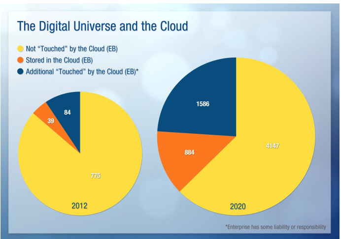 Digital Universe and the Cloud Graphic