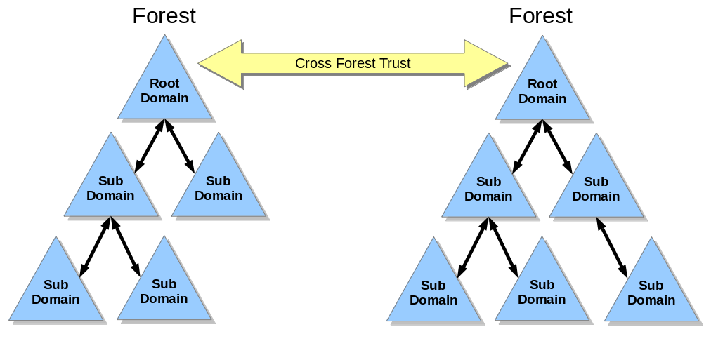 Cross_Forest_Trust