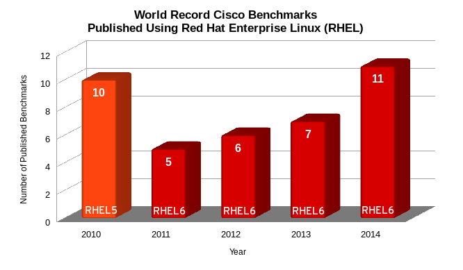 RHEL_Cisco_Benchmarks