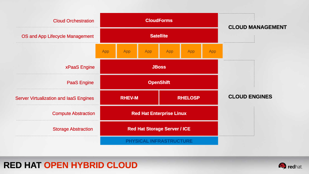 Red-Hat-open-hybrid-cloud-1000x563_0