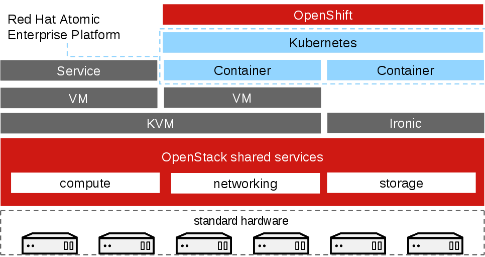 Containers on OpenStack Architecture