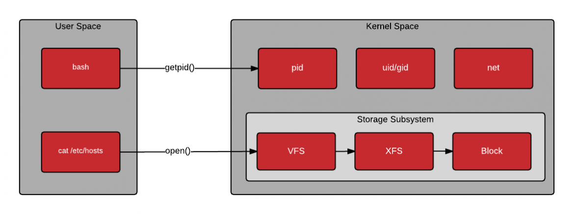 User Space vs. Kernel Space - Basic System Calls
