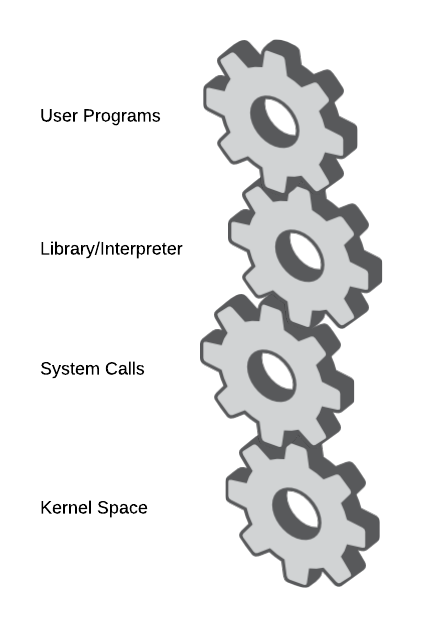 User Space vs. Kernel Space - System Calls Gears