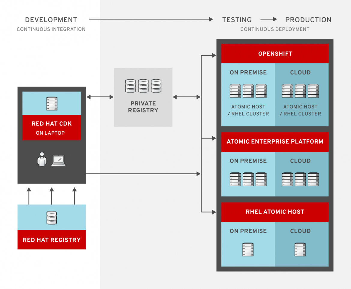 Red Hat Container Ecosystem