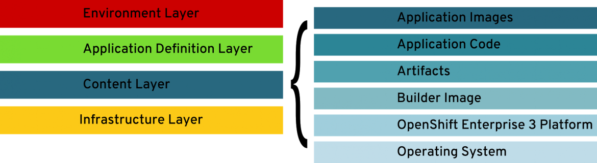Figure 1: Application Stack and Content Layer