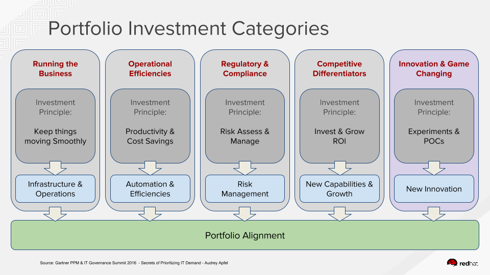 epmo-ppm-investment-planning
