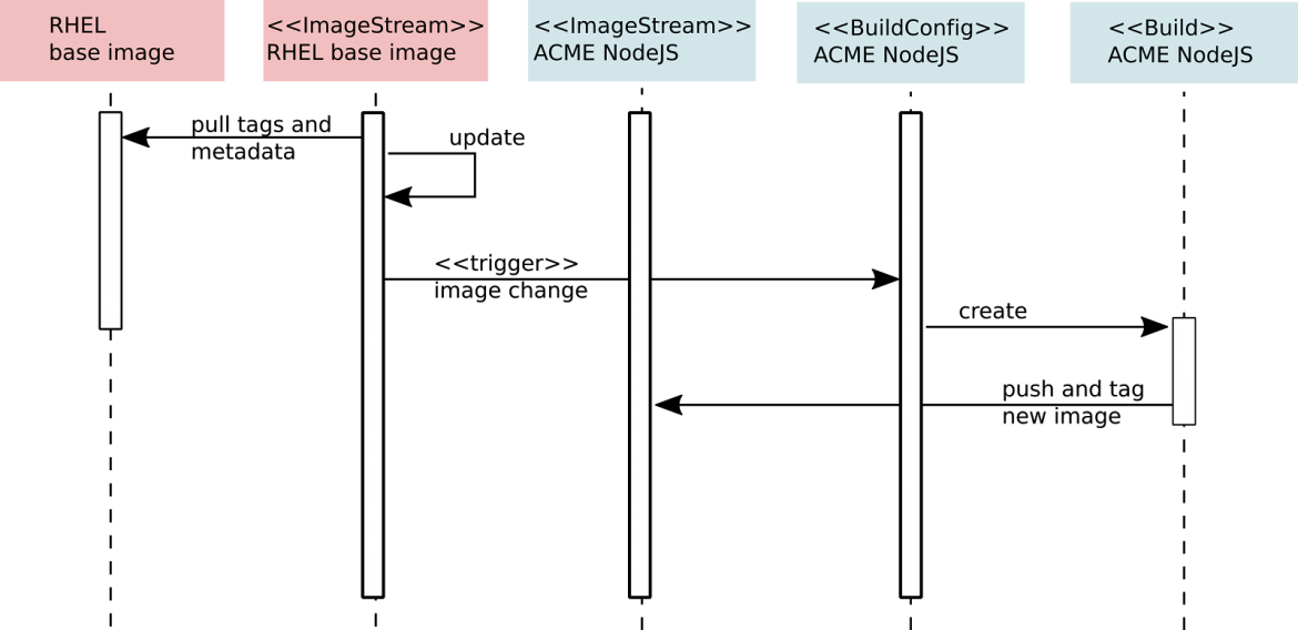 Figure 3: ImageStream Work Flow