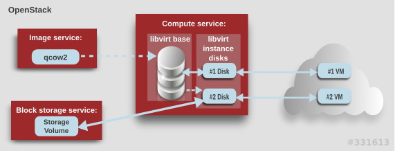 openstack-libvirt-images