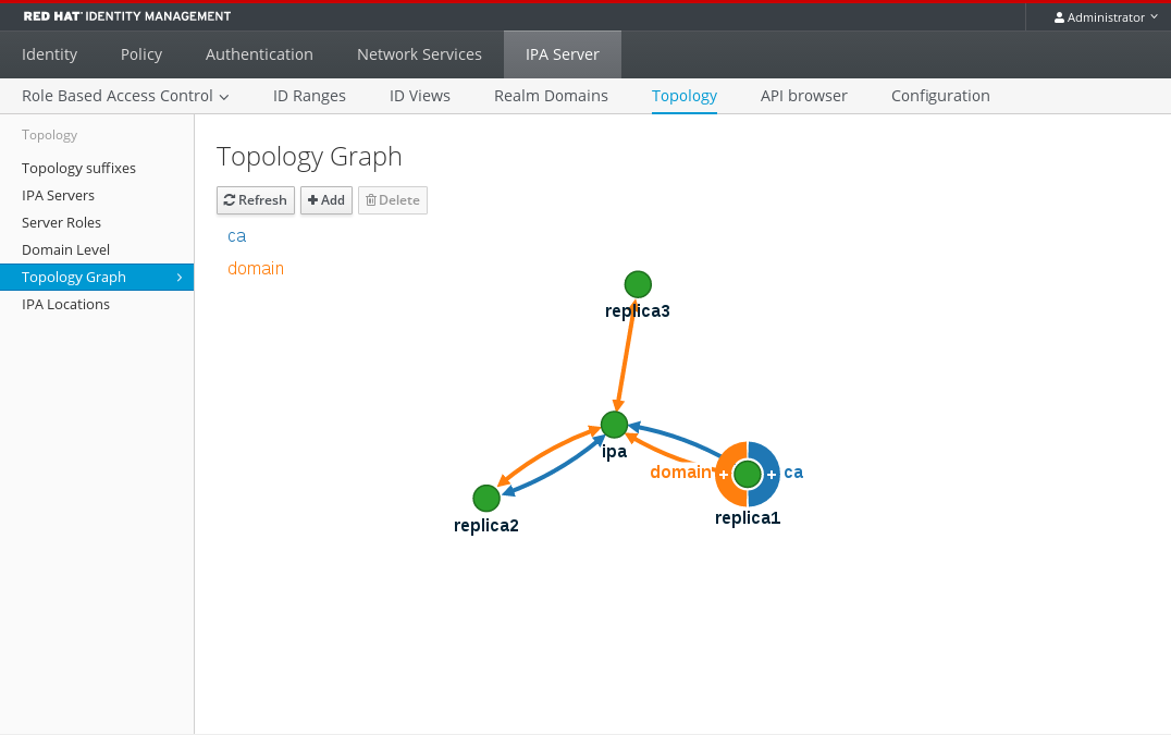 Using Topology Graph to view replica topology