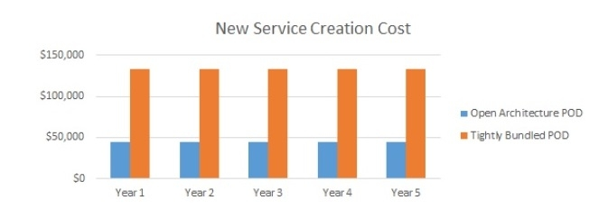 acg-report-cost-of-new-service-creation