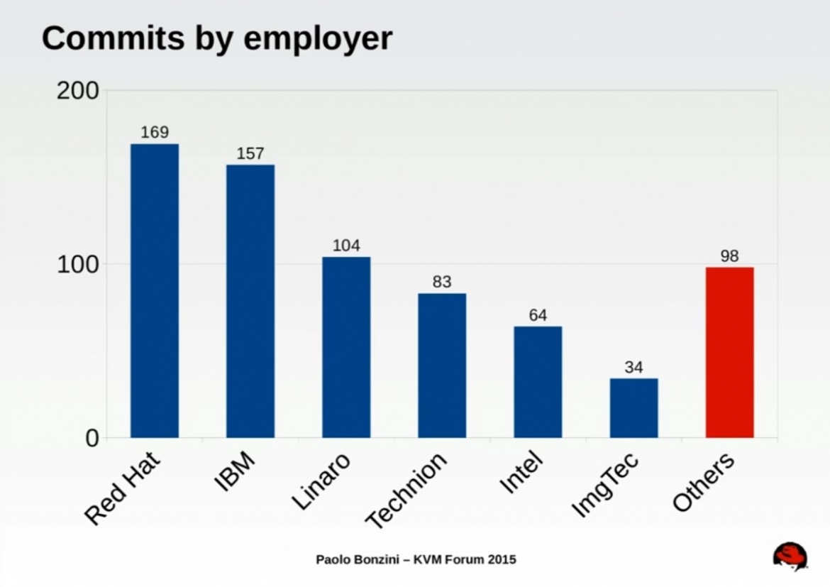 commits-by-employer-slide-image-2
