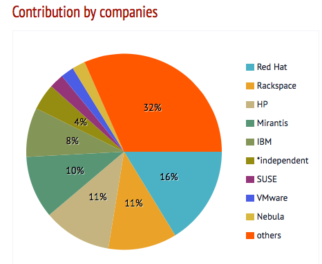 contribution-by-companies-pie-graph-graphic-4