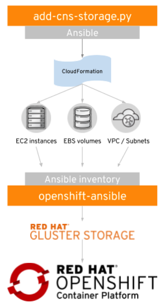 Struggling to containerize stateful applications in the