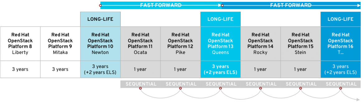 Fast forward upgrade diagram v1