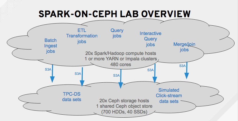 Why Spark on Ceph? (Part 2 of 3)